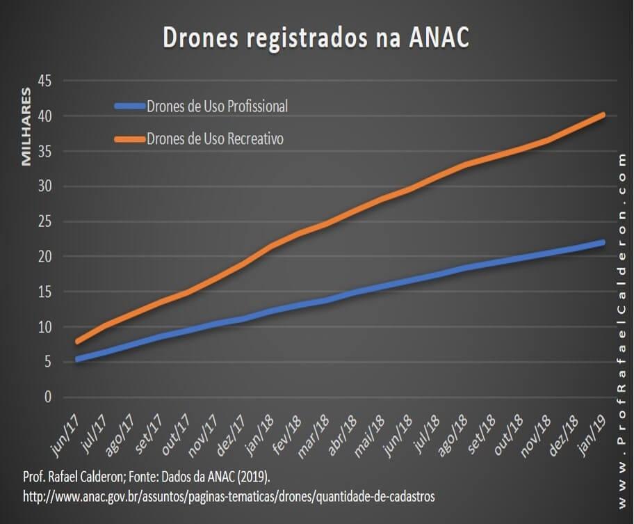 grafico mercado drones - DMPRO-inscreva-se